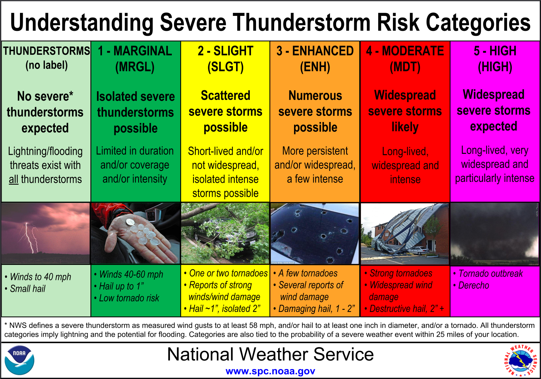 Understanding Severe Thunderstorm Risk Categories.png