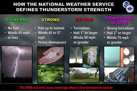 Determining Thunderstorm Strength.jpg